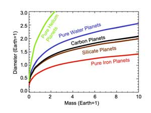 Calculated sizes for different types of planets by mass. Credit: Marc Kuchner/NASA GSFC