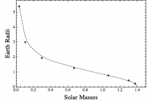 A plot of the radius of a white dwarf vs its mass in a simple model.