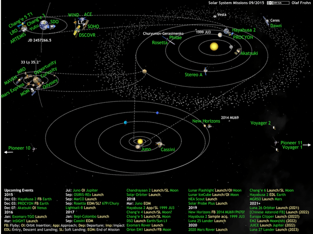 Solar system missions currently active. Credit Olaf Frohn CC BY-SA 4.0