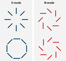 Different modes of CMB polarization. Credit: Sky and Telescope