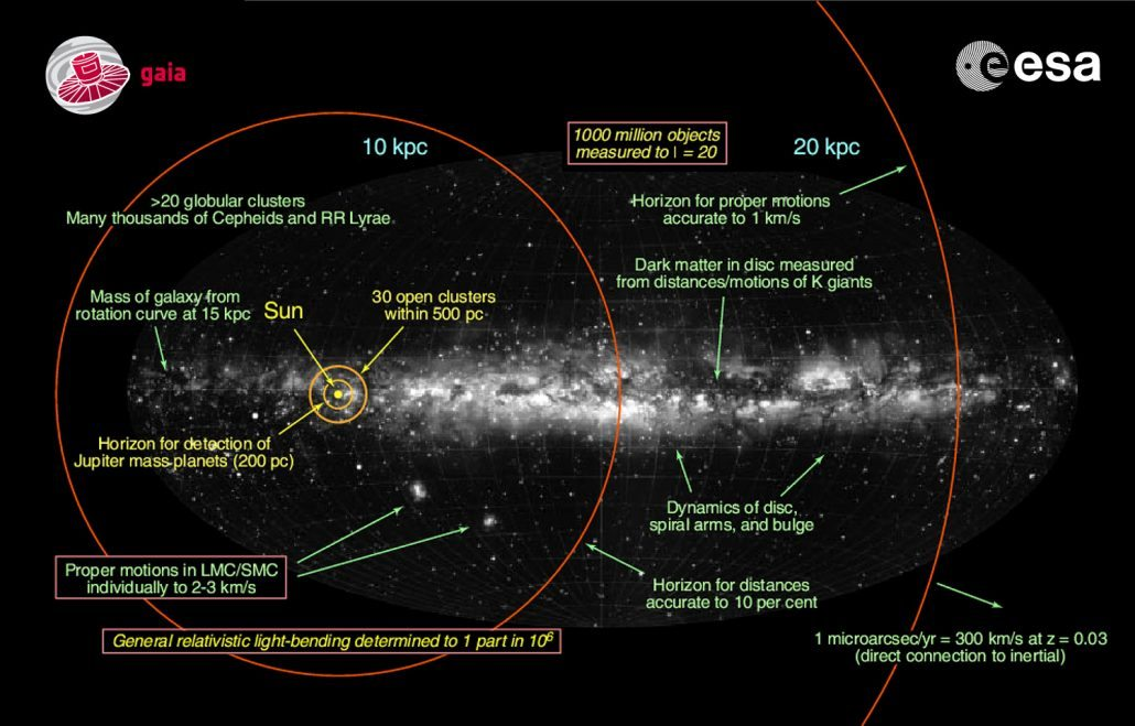 How Gaia's accuracy and mission varies with distance. Credit: ESA; Background: Lund Observatory