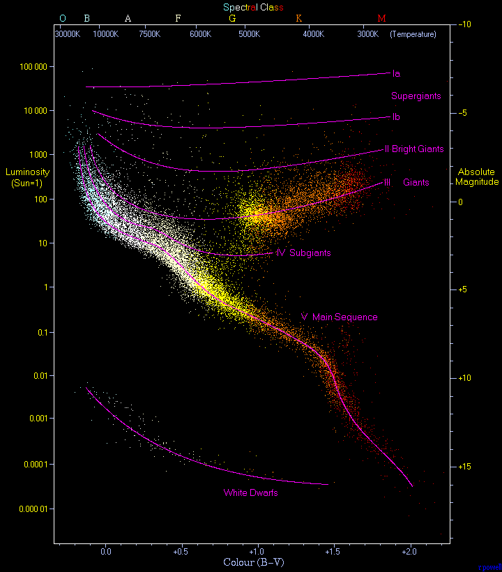snapshot one universe at a time H R Diagram Labeld Wih Giants