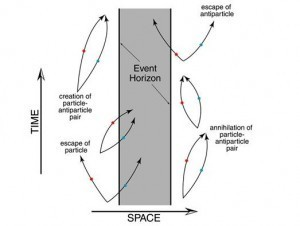 Hawking radiation near an event horizon. Credit: NAU.