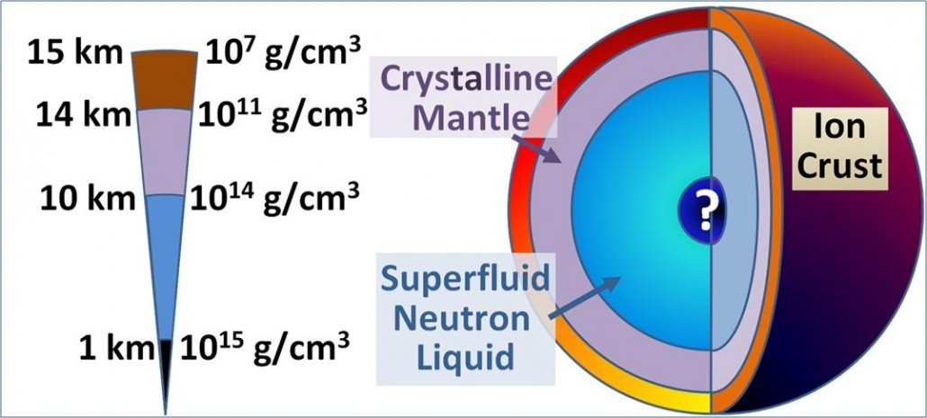 Basic structure of a neutron star. Image by Wikipedia user Brews ohare. CC BY-SA 3.0.