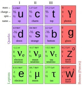 A periodic table of elementary particles. Credit: Wikipedia.