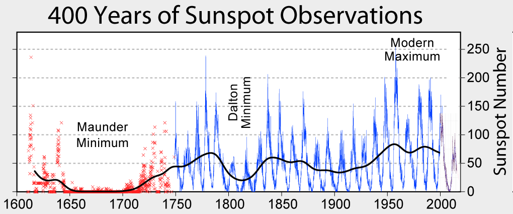 Directly recorded sunspot counts over the years. Credit: Robert A. Rohde (CC BY-SA 3.0)