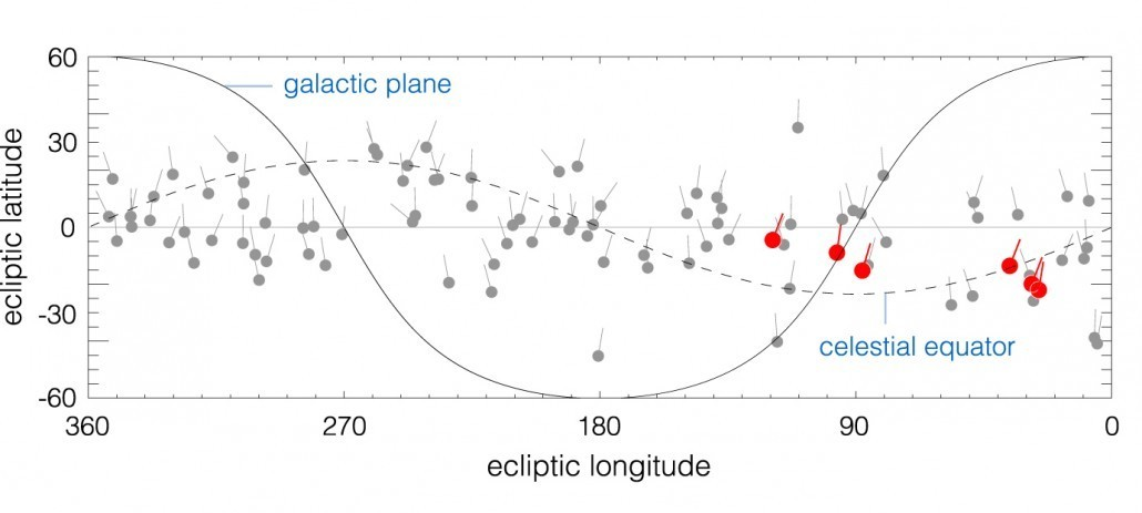 The orbital shapes of distant bodies (red) compared with closer bodies. Credit: Batygin and Brown.