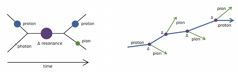 High energy protons collide with CMB photons, producing pions while losing energy. Credit: Wolfgang Bietenholz