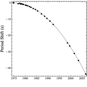 Decay of a binary pulsar's orbital period over time.