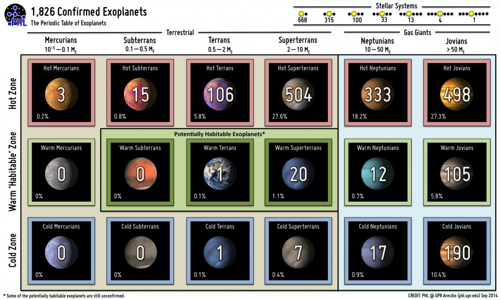 Confirmed planets as of September 2014. Credit: PHL @ UPR Arecibo.