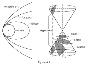 Conic sections and their relation to orbits.
