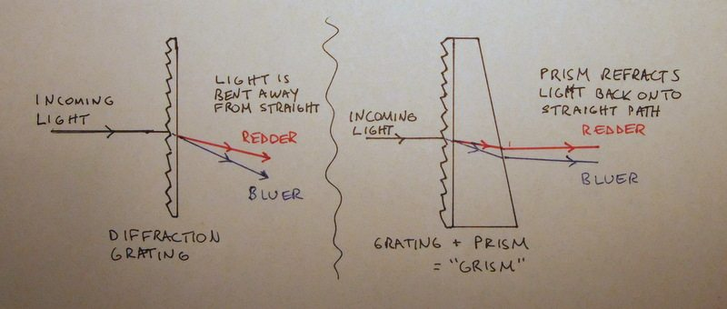 A grism combines the effects of a prism and diffraction grating. Credit: Benjamin Weiner