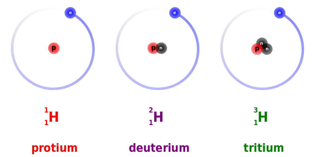 Three isotopes of atomic hydrogen. Credit: Dirk Hünniger, CC BY-SA 3.0.