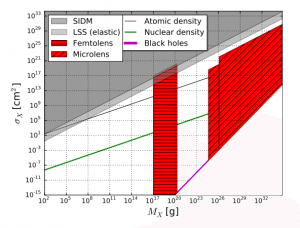 The options for dark matter are limited. Credit: David. M. Jacobs, et al.