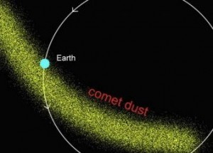 As the Earth passes through comet dust we can have a meteor shower. Credit: AstroBob