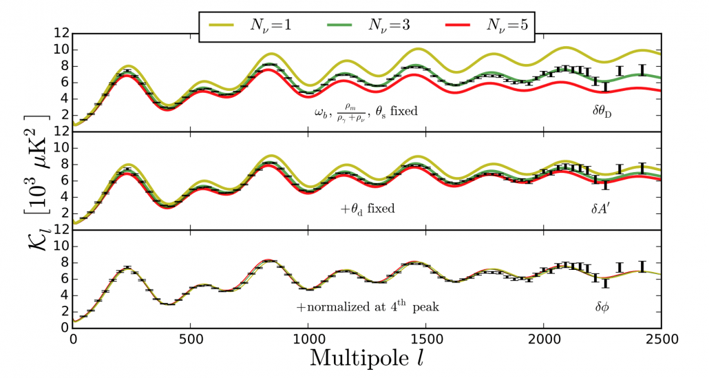 Observed fluctuations compared to neutrino number models. Credit: Brent Follin, et al.