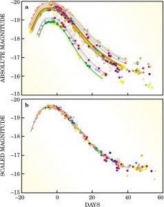 Raw light curves (top) vs. calibrated light curves (bottom) for type Ia supernovae.