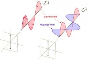 A polarized light wave. Credit: Hyperphysics