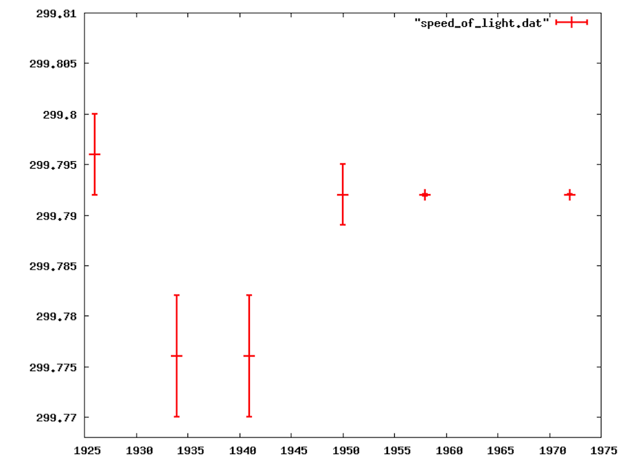 Recommended speed of light values over time. Adapted from Henrion & Fischhoff (1986).