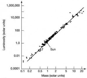 Size vs mass for main sequence stars.