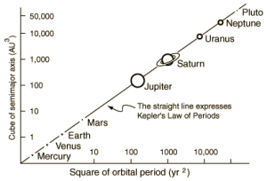 A plot showing Kepler's third law relation.