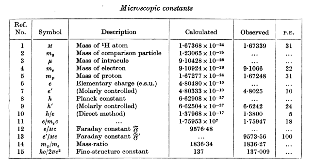 Some of Eddington's calculated constants compared with observed values at the time. Credit: Arthur Eddington, Fundamental Theory